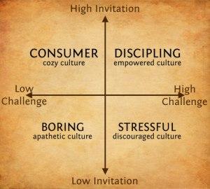 invitation-challenge-matrix
